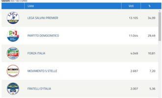 PAVIA 27/05/2019: Elezioni Europee. Nel capoluogo Lega al 35. Pd resiste bene con il 30. FI supera il 10. 5S fermi al 7