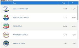 VOGHERA 27/05/2019: Elezioni europee. La Lega in città frantuma il muro del 40% e sfiora il 45%. Pd sopra il 20%. FI supera il 10%. 5S sotto il 10%
