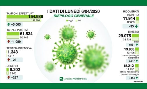 """PAVIA VOGHERA 06/04/2020: Coronavirus. """"Lento ma costante il miglioramento della situazione"""". Gallera. Falso che la Regione abbia messo in pericolo le RSA trasferendovi i malti Covid. A Pavia morti raddoppiati rispetto allo scorso anno"""