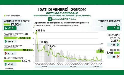 PAVIA 12/06/2020: Coronavirus. I dati regionali del 12 Giugno. 31 decessi. Gallera: il 25,6% dei cittadini sottoposti al test sierologico risultano positivi
