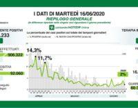 PAVIA 17/06/2020: Coronavirus. I dati regionali del 16 Giugno. 9 i decessi