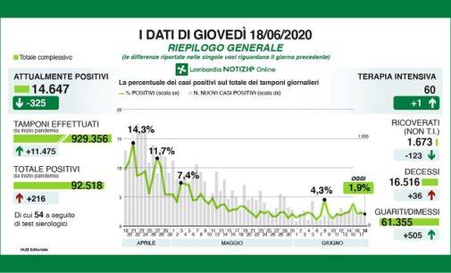 PAVIA VOGHERA 18/06/2020: Coronavirus. I dati regionali del 18 Giugno. 36 i decessi