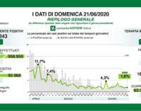 PAVIA VOGHERA 22/06/2020: Coronavirus. I dati regionali del 21 Giugno. 13 i decessi. 9 casi positivi in provincia