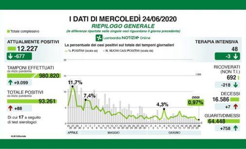 PAVIA VOGHERA 24/06/2020: Coronavirus. I dati regionali del 24 Giugno. 7 i decessi. Il Ministero indica una nuova modalità di comunicazione dei dati