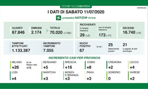 PAVIA VOGHERA 12/07/2020: Coronavirus. I dati regionali di Sabato. 3 i decessi
