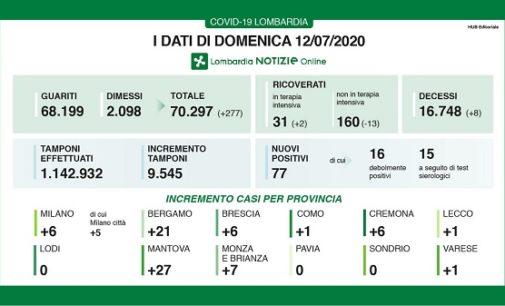 PAVIA VOGHERA 13/07/2020: Coronavirus. I dati regionali di Domenica 12/7. 8 i decessi. 0 positivi fra le persone controllate a Pavia