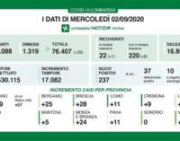 PAVIA VOGHERA 03/09/2020: Coronavirus. I dati regionali del due di Agosto. 2 i decessi. 11 positivi in Provincia