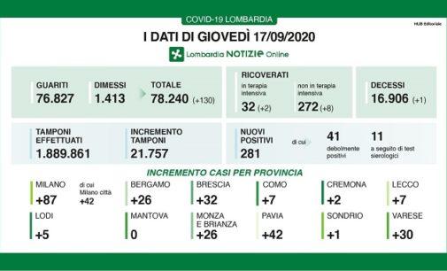 PAVIA VOGHERA 17/09/2020: Coronavirus. Un decesso in Regione. Salgono i tamponi. Picco di casi positivi a Pavia. Classe di Voghera in quarantena