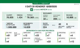 PAVIA VOGHERA 18/09/2020: Coronavirus. I dati regionali di oggi. 2 i decessi. Pavia la provincia con più casi di positività ai tamponi
