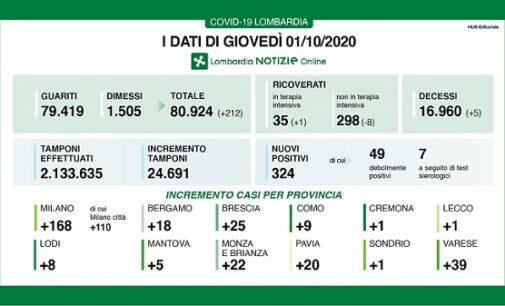 PAVIA 01/10/2020: Coronavirus. Boom di tamponi (24.691). I nuovi casi positivi sono 324. 20 quelli in Provincia