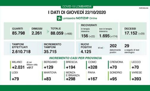 PAVIA VOGHERA 21/10/2020: Coronavirus. Sempre peggio i dati regionali (e provinciali). Superata la soglia dei 150 ricoveri in terapia intensiva. Domani riapre l'ospedale in Fiera. 167 positivi a Pavia