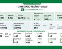 PAVIA VOGHERA 09/10/2020: Coronavirus. I dati regionali di oggi. 1 decesso. Restano alti i casi positivi riscontrati in provincia di Pavia