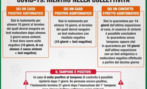 PAVIA VOGHERA 28/10/2020: Coronavirus. Positività Negatività Isolamento Quarantena Rientro. Le nuove disposizioni della Regione. Tempi e modalità
