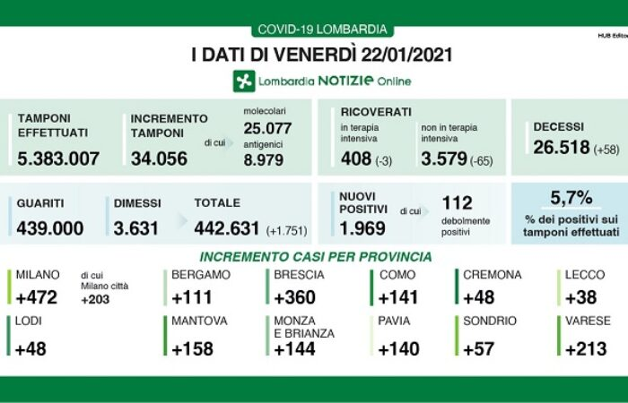 PAVIA VOGHERA 21/12/2020: Coronavirus. I dati regionali di oggi. 141 positivi rilevati in provincia. Lombardia terzultima in Italia per RT. Fontana: dobbiamo stare fuori dalla zona rossa