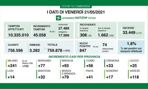 REGIONE PAVIA VOGHERA 21/05/2021: Coronavirus. I dati regionali del 21 Maggio. +998 i guariti/dimessi. +11 i decessi. 1.8% il rapporto tamponi/positivi