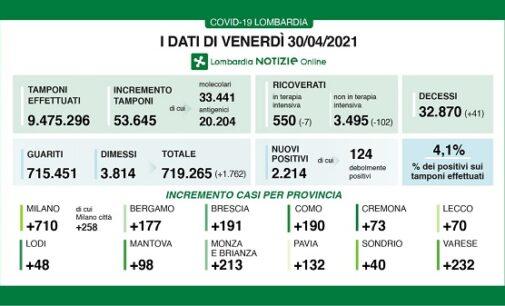 REGIONE PAVIA VOGHERA 01/05/2021: Coronavirus. I dati regionali del 30 aprile. +1.762 i guariti/dimessi. 41 i decessi. 4.1% il rapporto tamponi/positivi